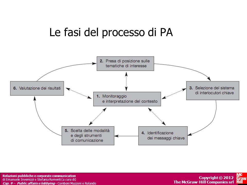 Le fasi del processo di PA