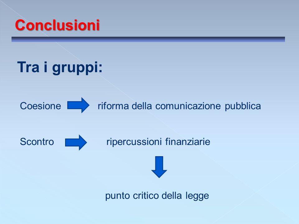 Conclusioni Tra i gruppi: