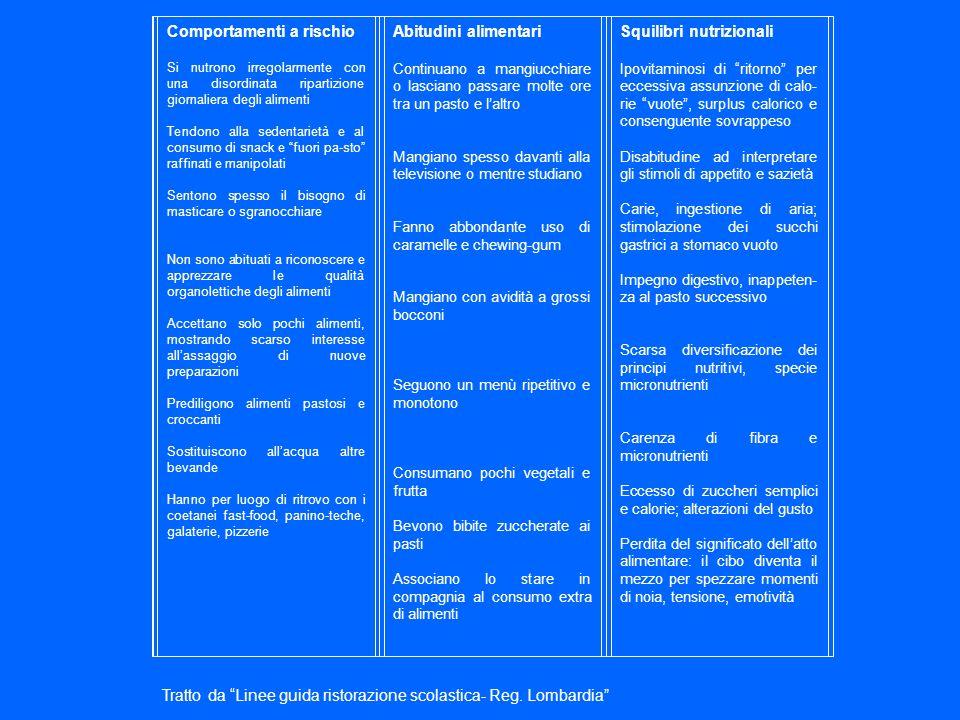 Comportamenti a rischio Abitudini alimentari Squilibri nutrizionali