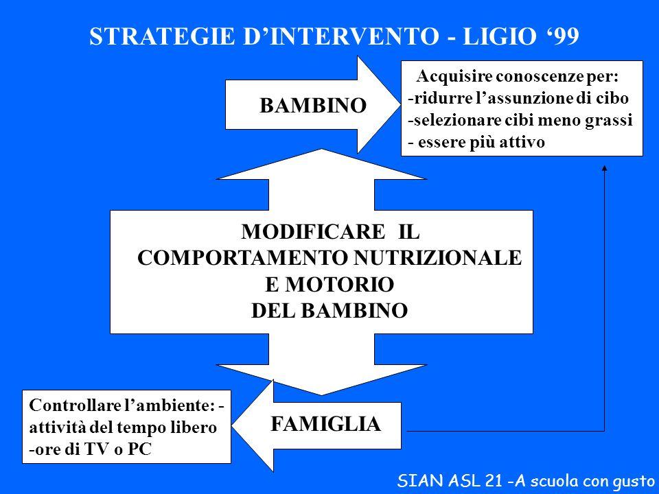 MODIFICARE IL COMPORTAMENTO NUTRIZIONALE E MOTORIO DEL BAMBINO
