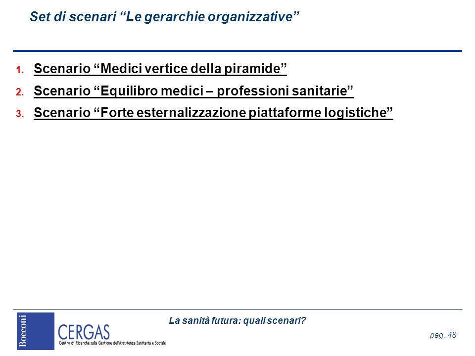 Set di scenari Le gerarchie organizzative