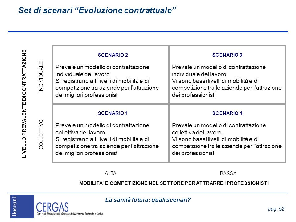 Set di scenari Evoluzione contrattuale
