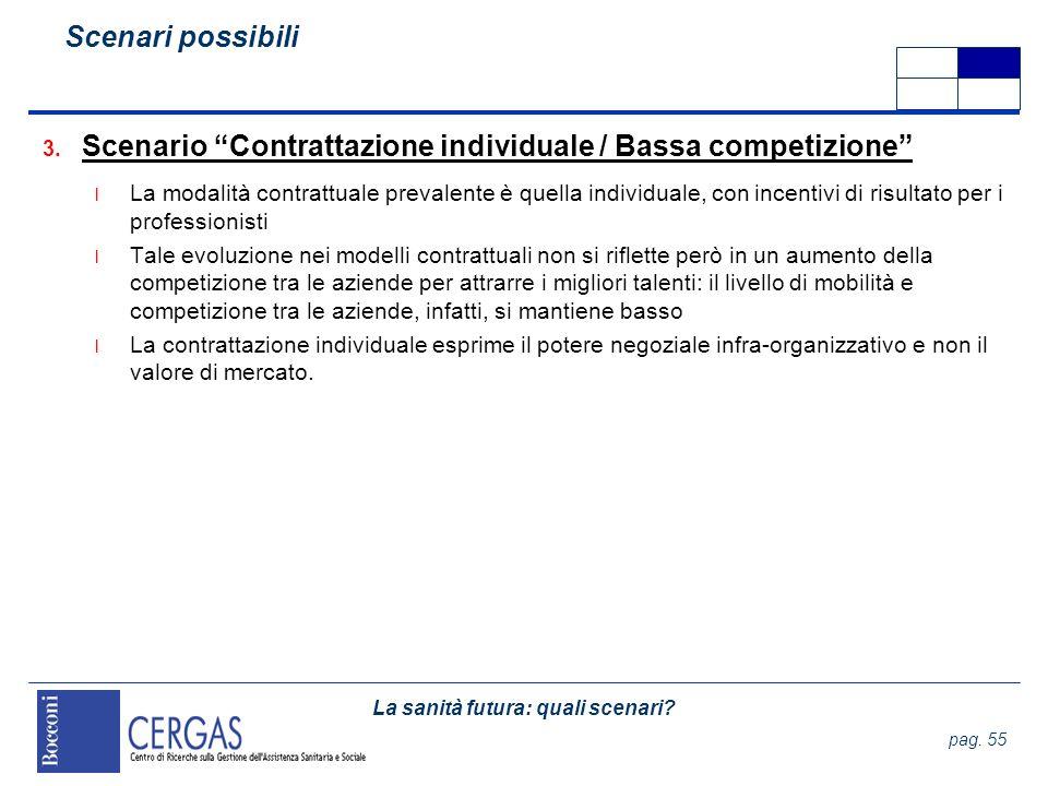 Scenario Contrattazione individuale / Bassa competizione