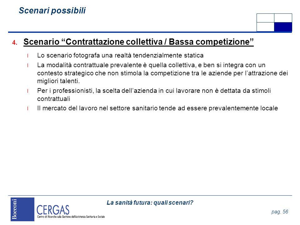 Scenario Contrattazione collettiva / Bassa competizione
