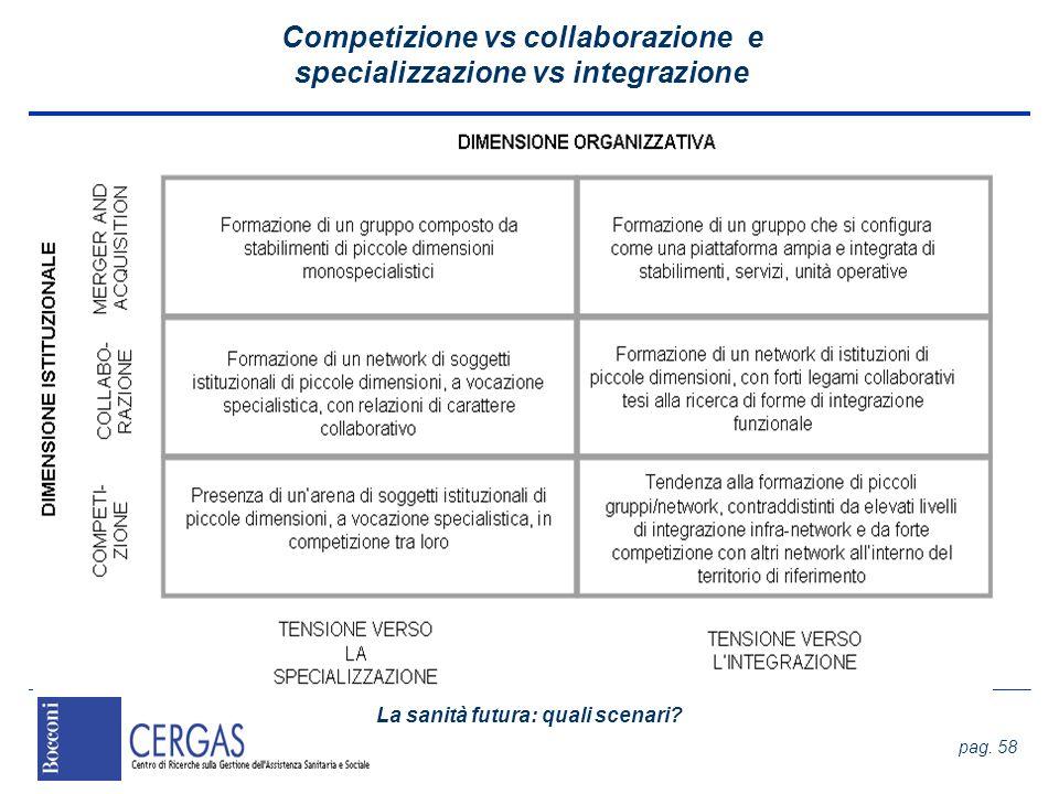 Competizione vs collaborazione e specializzazione vs integrazione