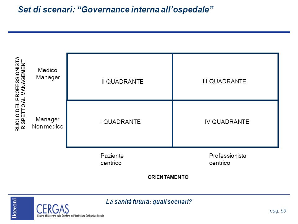 Set di scenari: Governance interna all'ospedale