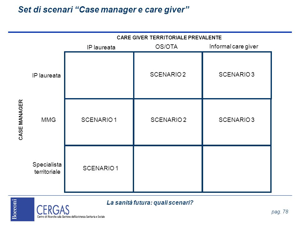 Set di scenari Case manager e care giver