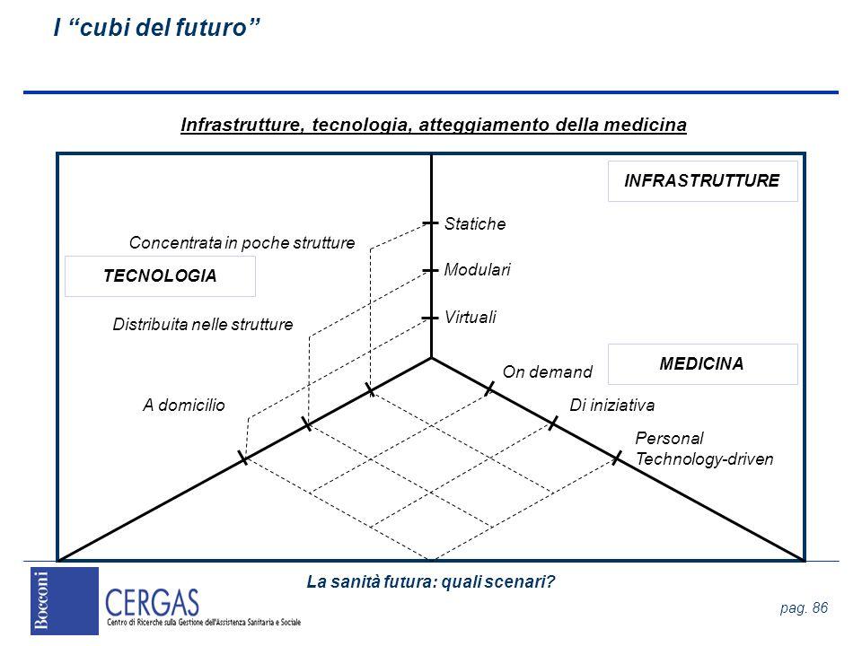 Infrastrutture, tecnologia, atteggiamento della medicina
