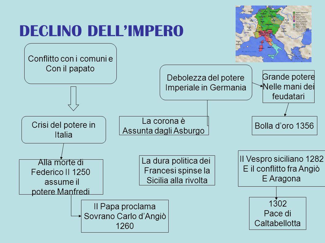 DECLINO DELL'IMPERO Conflitto con i comuni e Con il papato