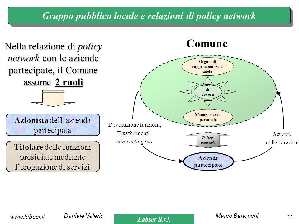 Comune Gruppo pubblico locale e relazioni di policy network