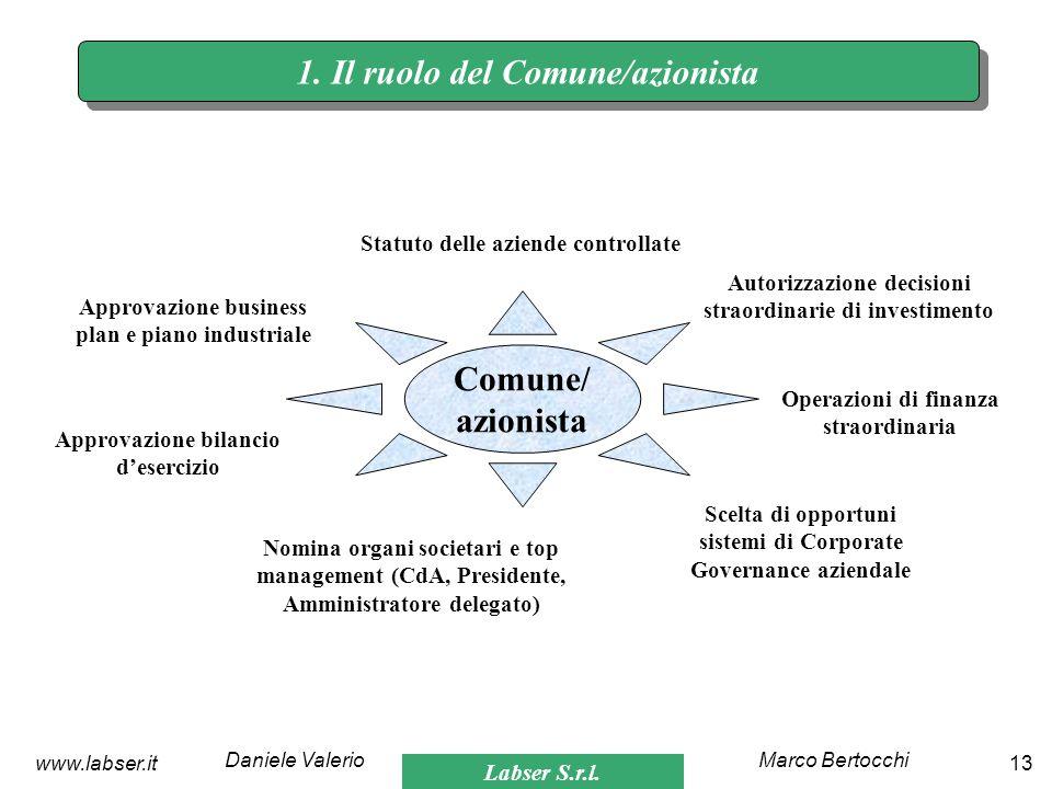 1. Il ruolo del Comune/azionista Comune/ azionista