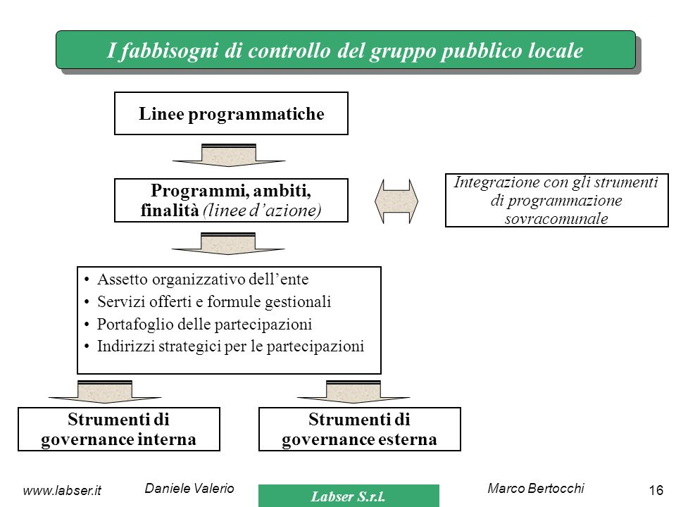 I fabbisogni di controllo del gruppo pubblico locale