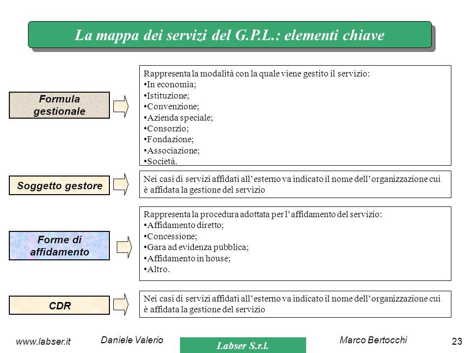 La mappa dei servizi del G.P.L.: elementi chiave