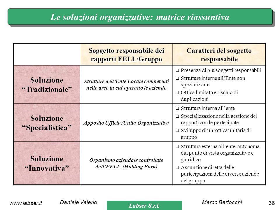 Le soluzioni organizzative: matrice riassuntiva