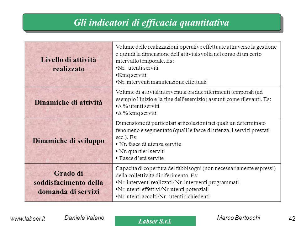 Gli indicatori di efficacia quantitativa