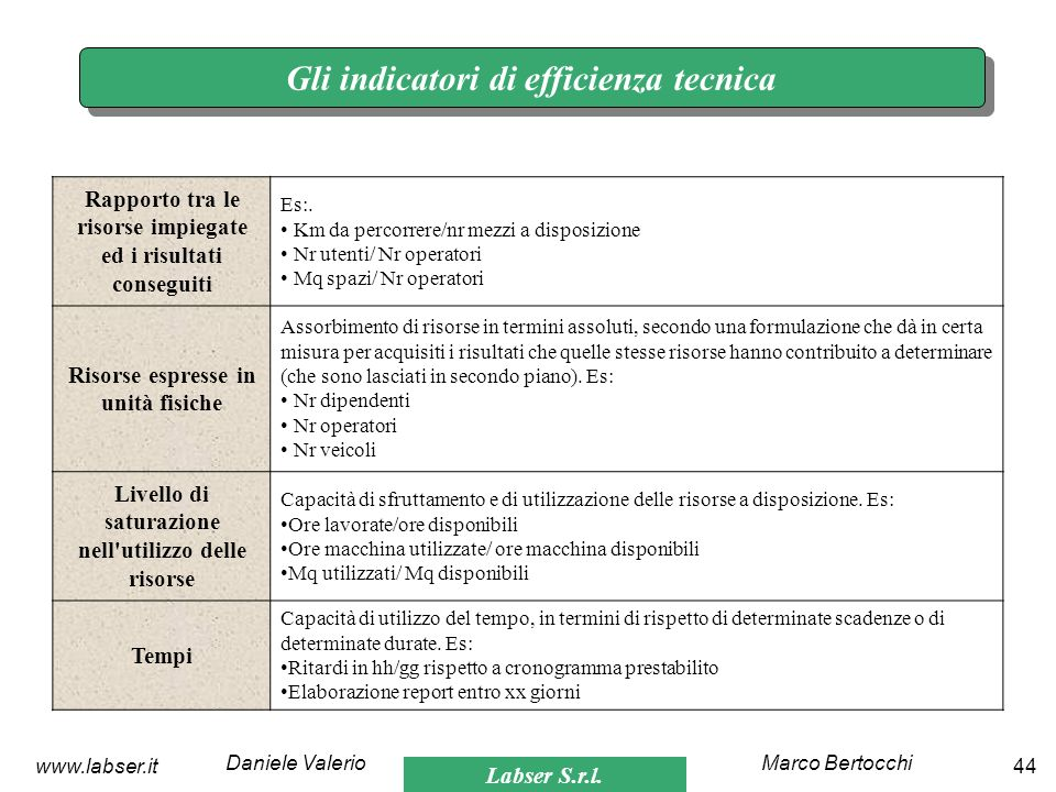 Gli indicatori di efficienza tecnica