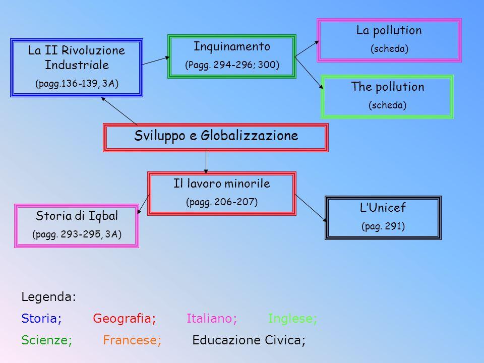 Sviluppo e Globalizzazione