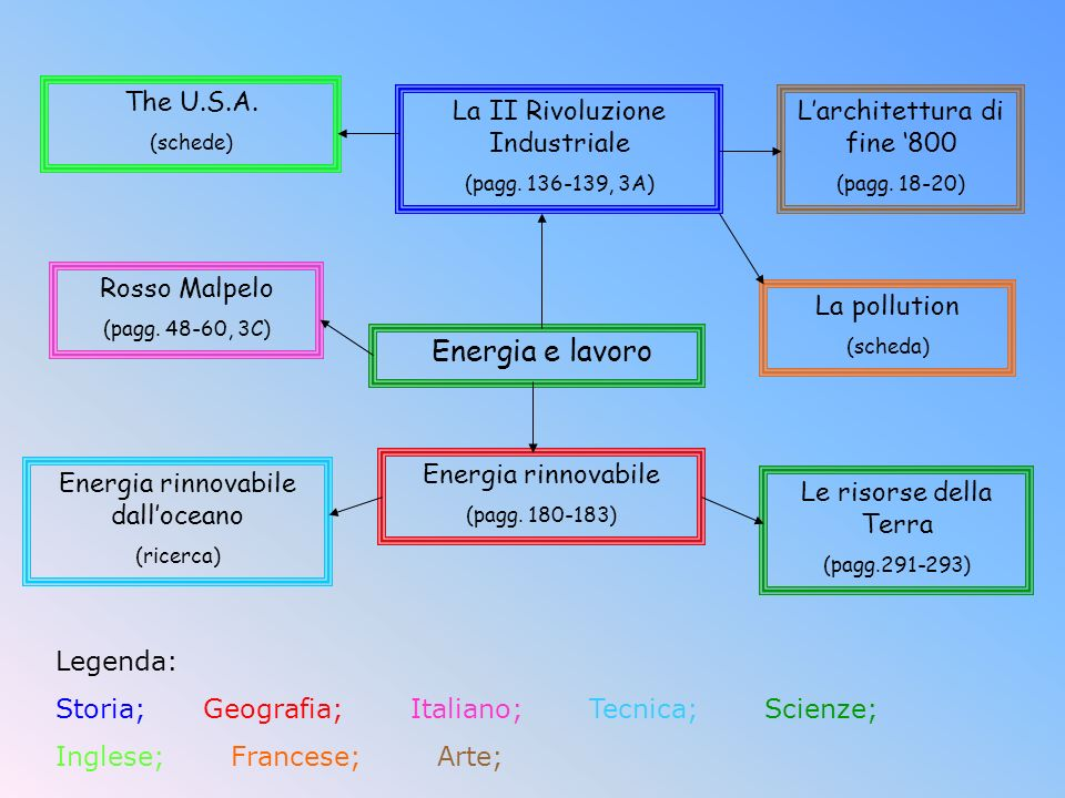 Energia e lavoro The U.S.A. La II Rivoluzione Industriale