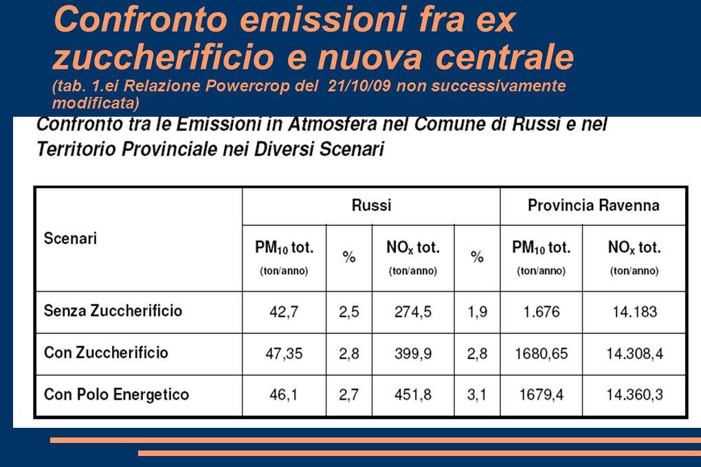 Confronto emissioni fra ex zuccherificio e nuova centrale (tab. 1