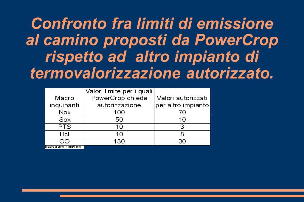Confronto fra limiti di emissione al camino proposti da PowerCrop rispetto ad altro impianto di termovalorizzazione autorizzato.