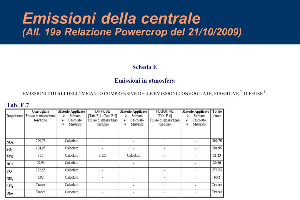 Emissioni della centrale (All. 19a Relazione Powercrop del 21/10/2009)