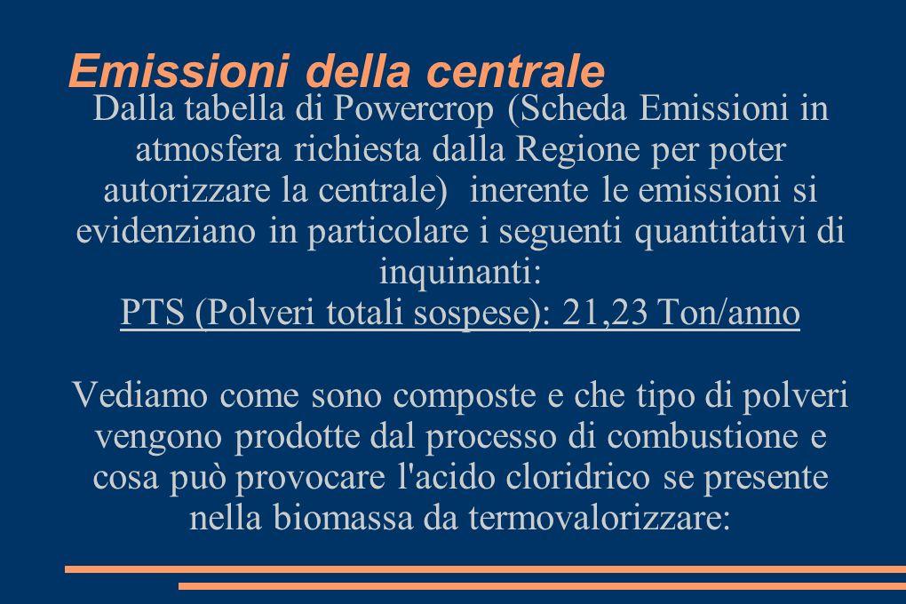 Emissioni della centrale