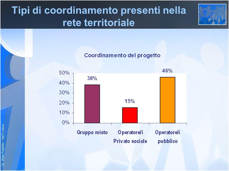 Tipi di coordinamento presenti nella rete territoriale