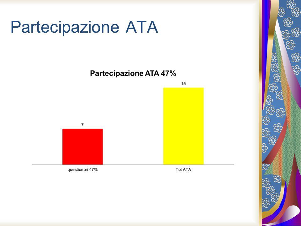 Partecipazione ATA
