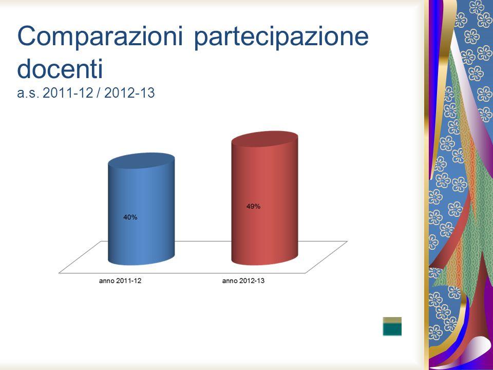 Comparazioni partecipazione docenti a.s. 2011-12 / 2012-13