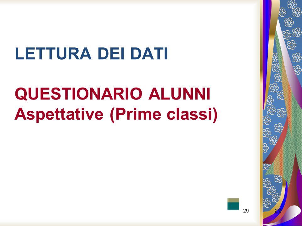 LETTURA DEI DATI QUESTIONARIO ALUNNI Aspettative (Prime classi)
