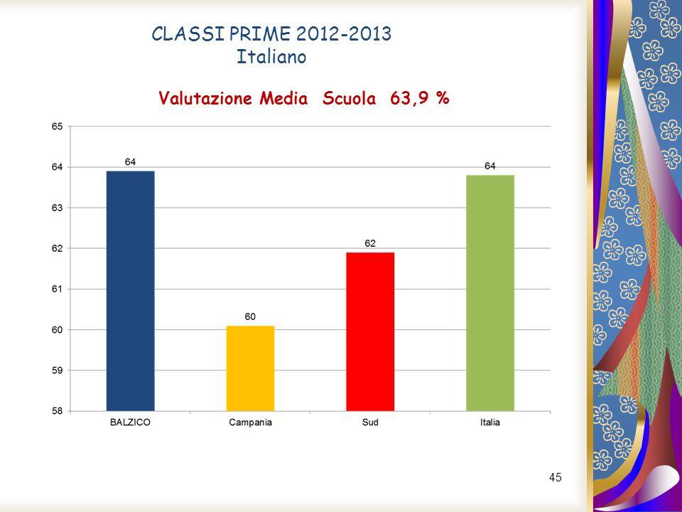 Valutazione Media Scuola 63,9 %