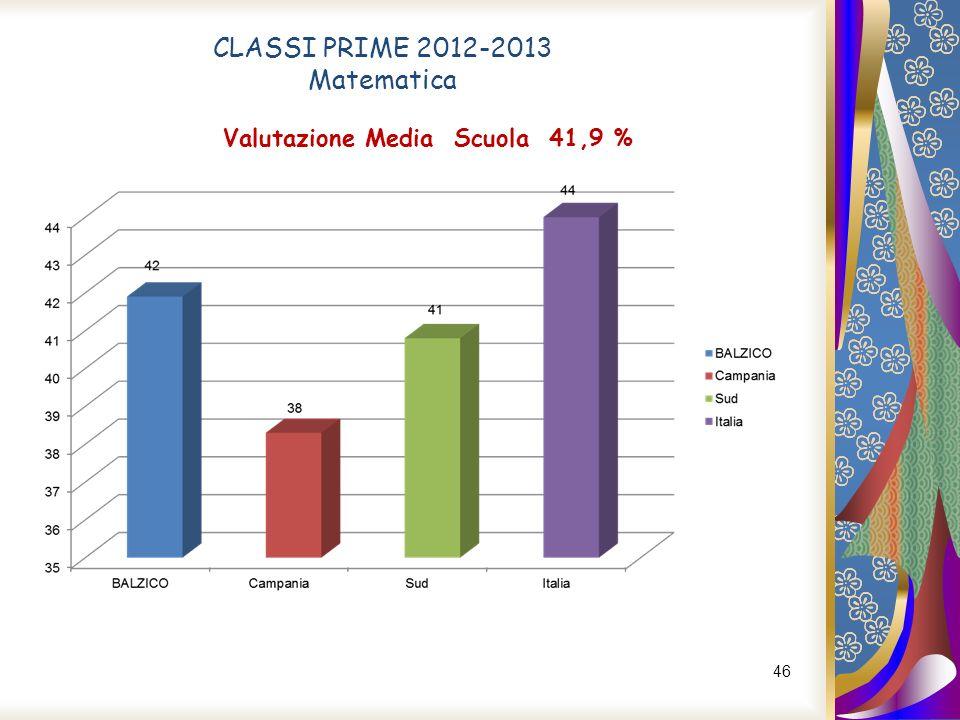 Valutazione Media Scuola 41,9 %