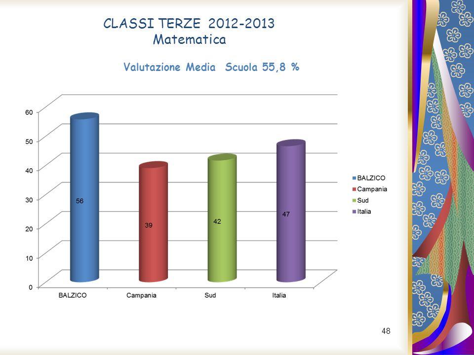 Valutazione Media Scuola 55,8 %