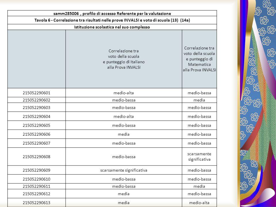 samm285006 , profilo di accesso Referente per la valutazione