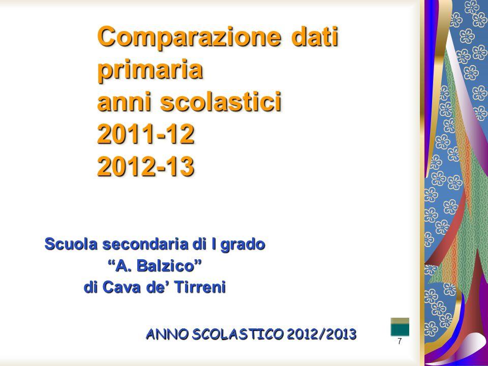 Comparazione dati primaria anni scolastici 2011-12 2012-13