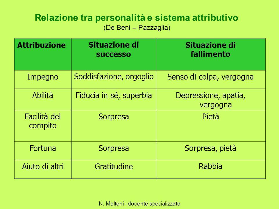 Relazione tra personalità e sistema attributivo