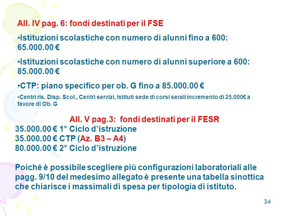 All. V pag.3: fondi destinati per il FESR