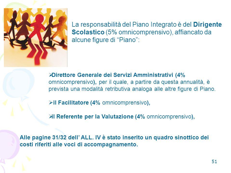 La responsabilità del Piano Integrato è del Dirigente Scolastico (5% omnicomprensivo), affiancato da alcune figure di Piano :