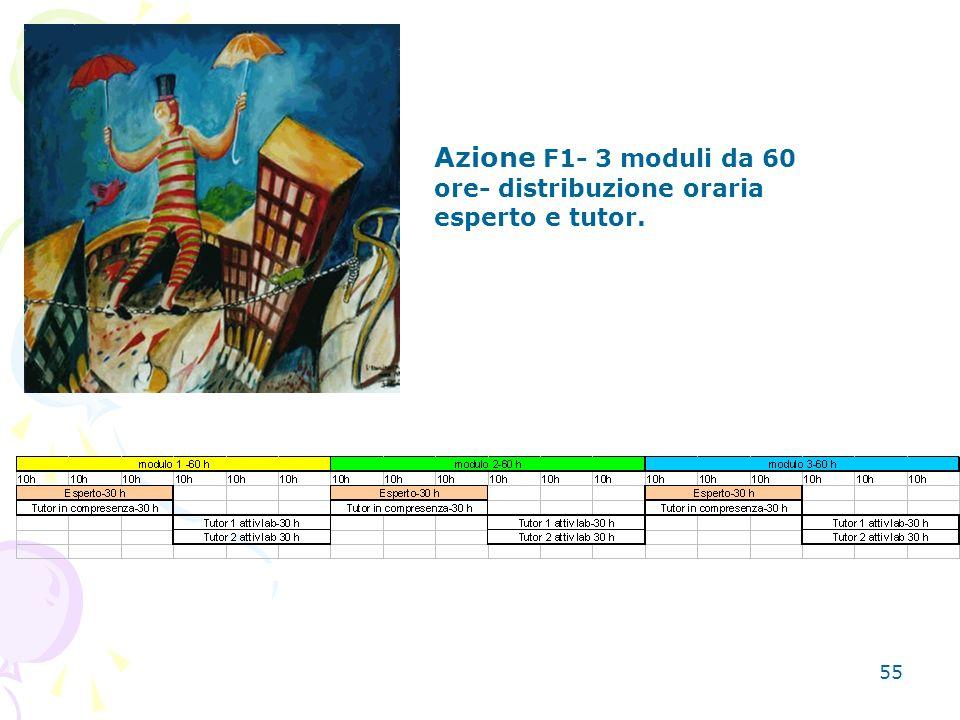 Azione F1- 3 moduli da 60 ore- distribuzione oraria esperto e tutor.