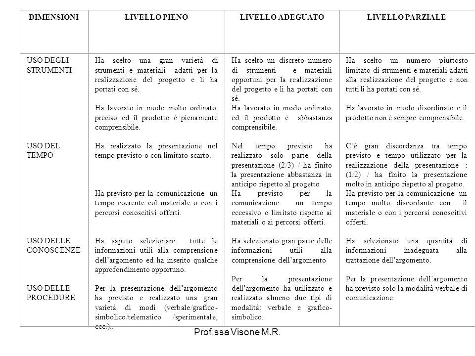 Prof.ssa Visone M.R. DIMENSIONI LIVELLO PIENO LIVELLO ADEGUATO