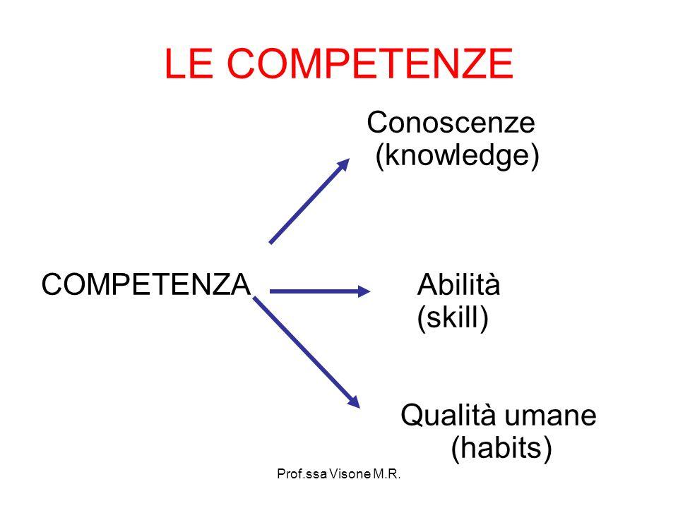LE COMPETENZE Conoscenze (knowledge) COMPETENZA Abilità (skill)