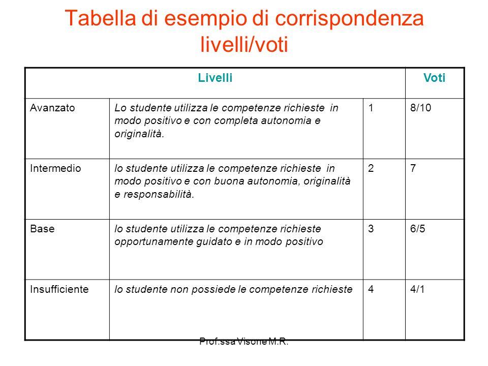 Tabella di esempio di corrispondenza livelli/voti