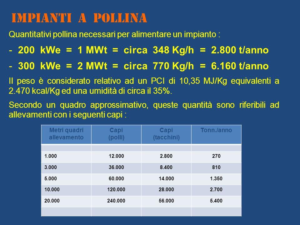 IMPIANTI A POLLINA 200 kWe = 1 MWt = circa 348 Kg/h = 2.800 t/anno