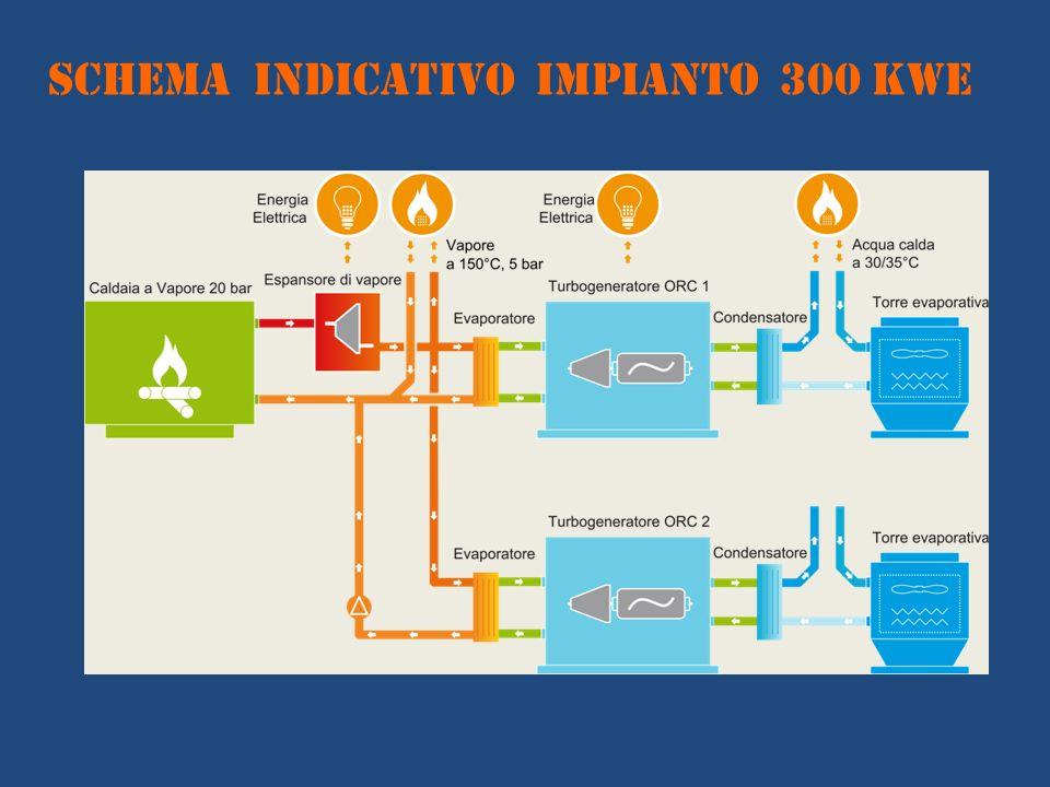 SCHEMA INDICATIVO IMPIANTO 300 KWe