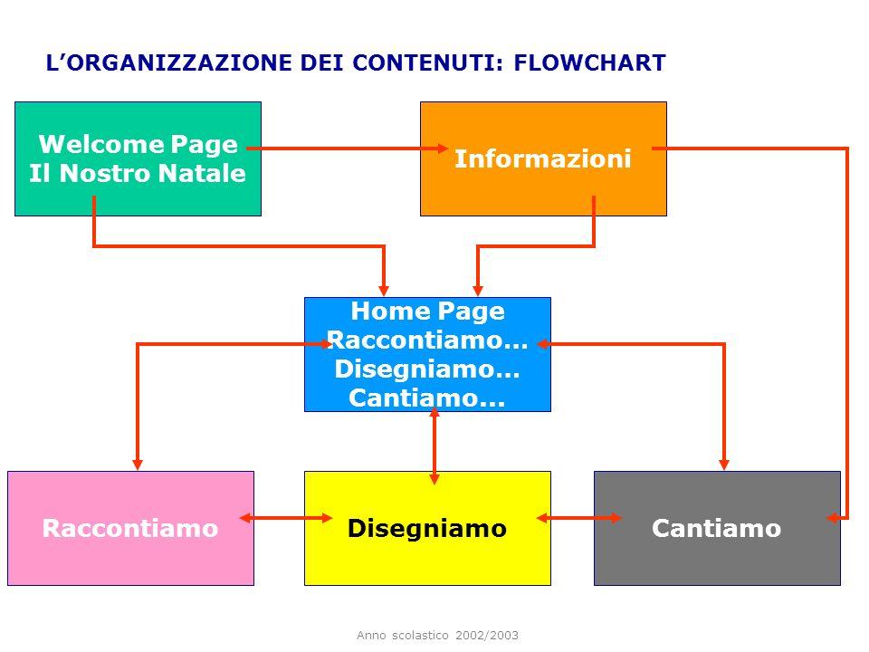 Welcome Page Il Nostro Natale Informazioni Home Page Raccontiamo…