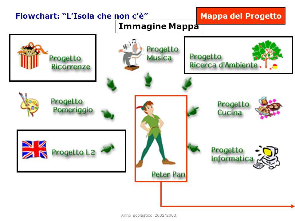 Mappa del Progetto Flowchart: L'Isola che non c'è Immagine Mappa