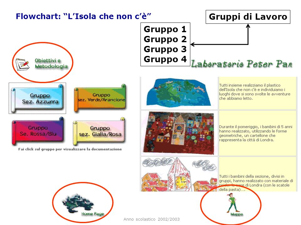 Gruppi di Lavoro Gruppo 1 Gruppo 2 Gruppo 3 Gruppo 4