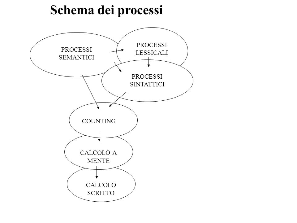 Schema dei processi PROCESSI LESSICALI PROCESSI SEMANTICI