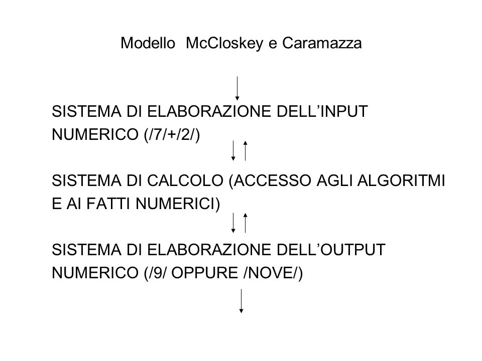 Modello McCloskey e Caramazza
