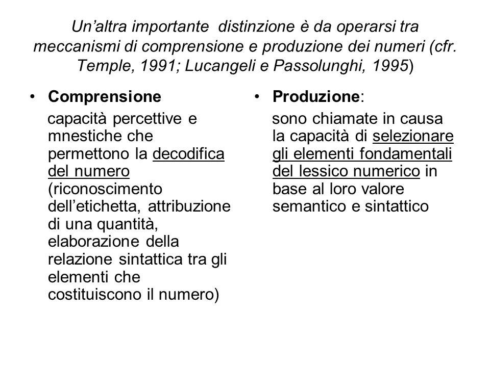 Un'altra importante distinzione è da operarsi tra meccanismi di comprensione e produzione dei numeri (cfr. Temple, 1991; Lucangeli e Passolunghi, 1995)